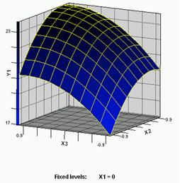 牡丹籽油提取相应曲面及等高线图分析