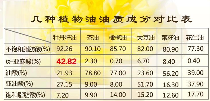 牡丹籽油让延伸寿命走进实际延伸12%结果惊人