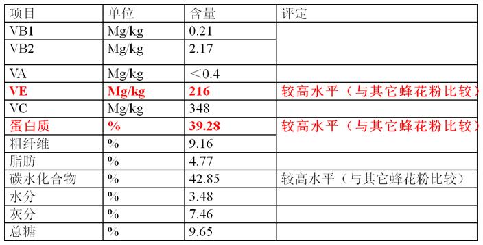 牡丹花蕊中化学成分和牡丹花蕊茶产品